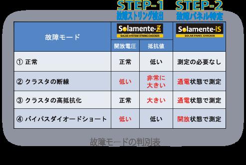 太陽光パネル 点検 故障モード ソラメンテ