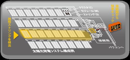 太陽光パネル 点検 故障 システム構成