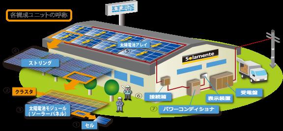 太陽光パネル 構成 故障