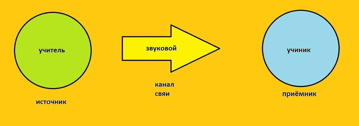 автор: Сонин Алексей