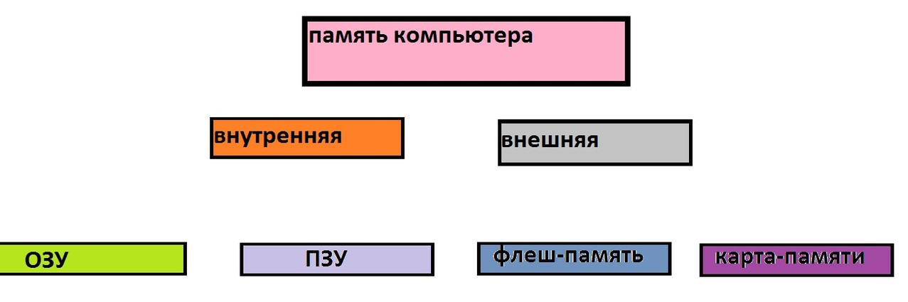 автор: Мельникова Арина