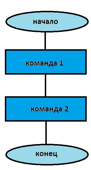 автор: Курышев Даниил