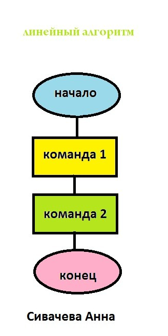 автор: Сивачева Анна
