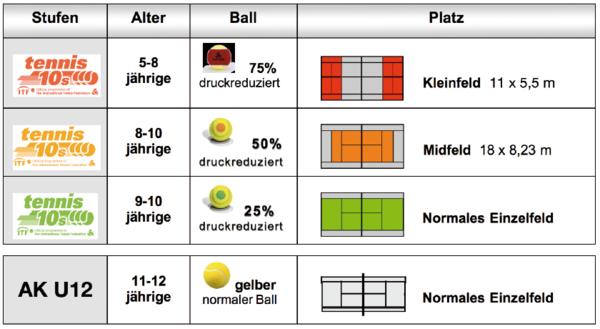 Jugend Tennis10s Konzept Übersicht | © Hessischer Tennis Verband