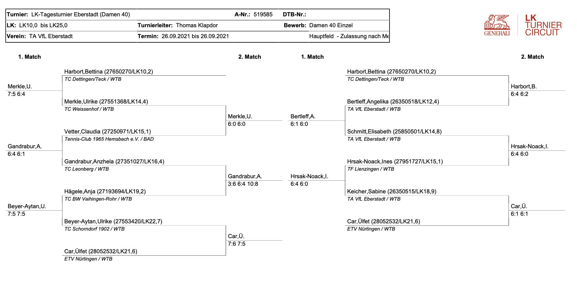 LK Turnier - Ergebnisse vom 26.09.2021