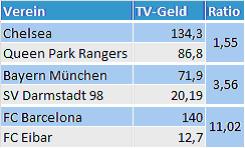 TV Gelder: Primus vs. Armenhaus