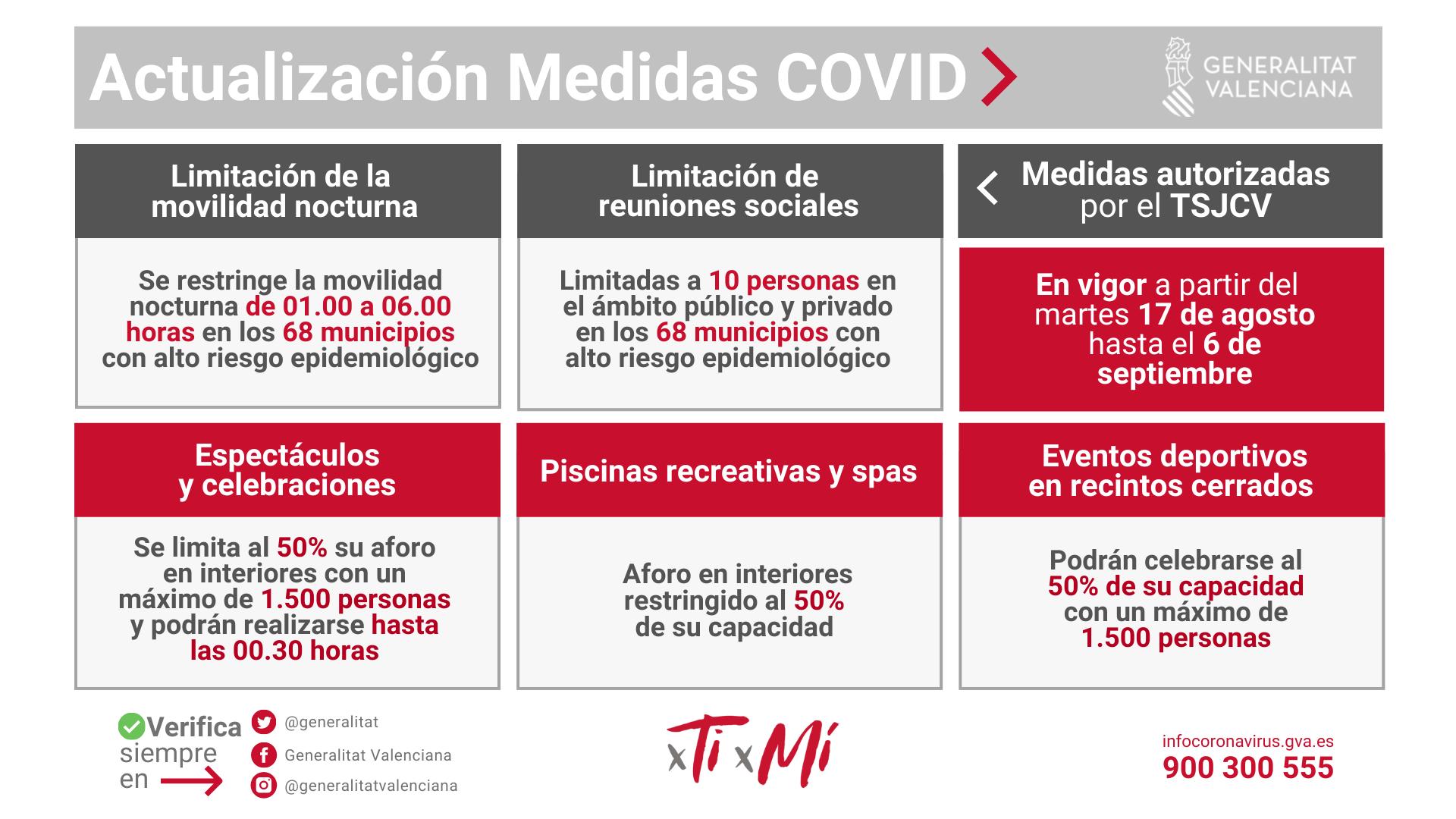Actualización de Medidas COVID