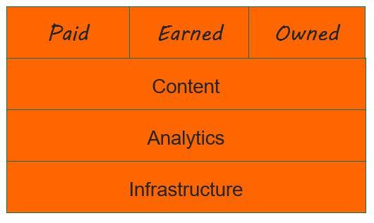 was ist der Marketingstack Bestandteile des digitalen Marketings