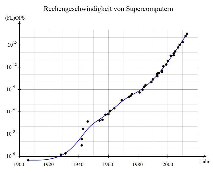 Erreichen Computer 2030 die Leistungsfähigkeit unseres Gehirns ...