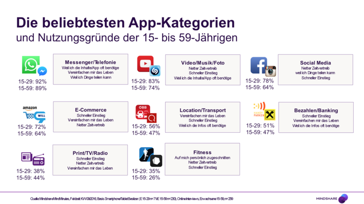 App Nutzung, App Store, Play Store