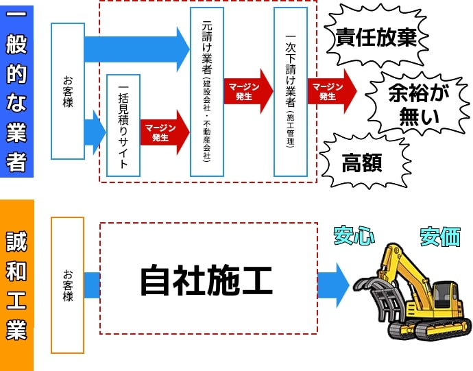松伏町の解体工事
