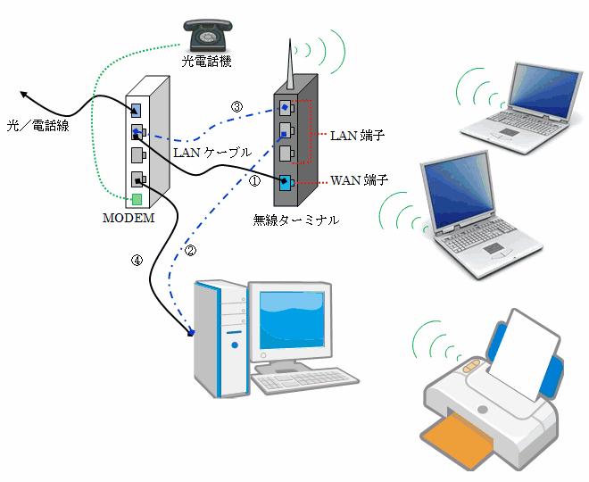PC・ルーター・プリンターなどのWi-Fi接続設定