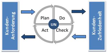 Management-Regelkreislauf