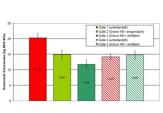 Abbildung 13: Absolute Werte der NH3-Verluste auf versiegelter Oberfläche in 23 h auf 40kg NH4-N/ha normiert