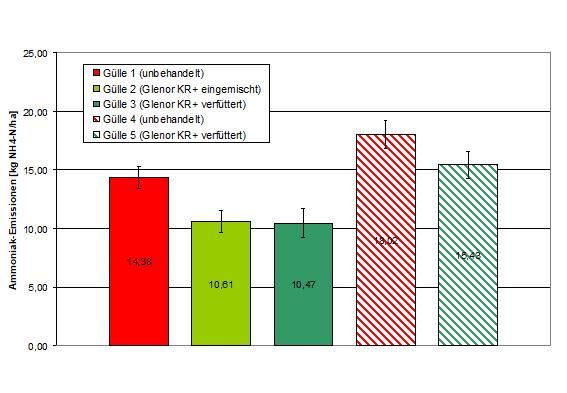 Abbildung 14: Absolute Werte der NH3-Verluste auf versiegelter Oberfläche in 23 h auf 7,5 %TS normiert
