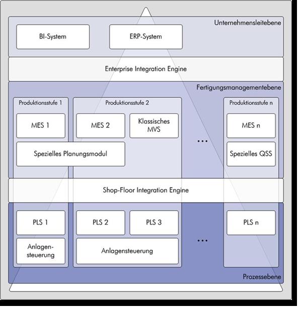 Serviceorientierte Integrationsarchitektur (Szenario)