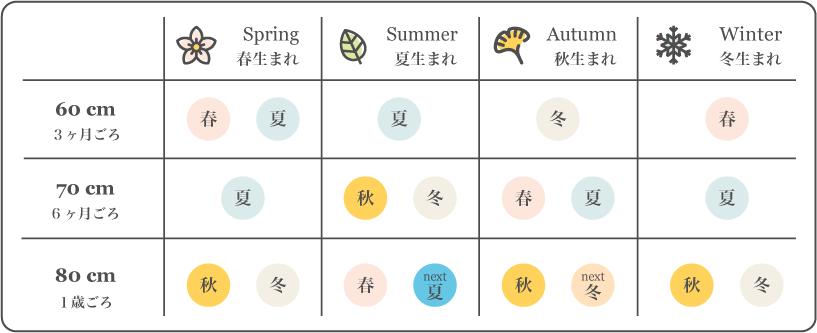 FIRST DRESS ベビー服のアドバイス  あかちゃんの生まれた季節別サイズアップ表