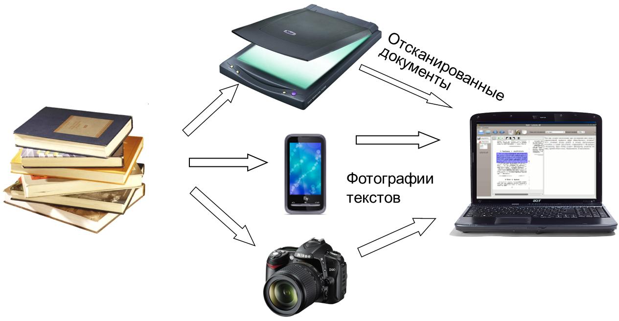Распознавание картинки текста онлайн