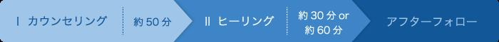 ヒーリング&カウンセリング 「ル・アルモ二ー」 愛知県日進市・名古屋市・豊田市周辺