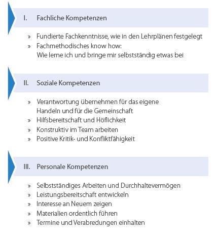 Kompetenzbereiche der Bosse Schule Bielefeld - Städtische Realschule mit offenem Ganztag