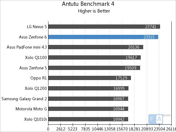 Asus Zenfone 6 Benchmarks