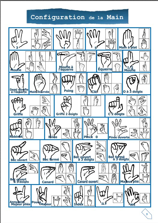 Configuration de la main
