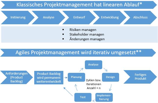 klassisches versus agiles projektmanagement beratung und