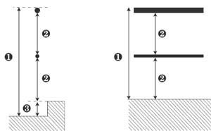 Dimensiones obligadas de barandilla
