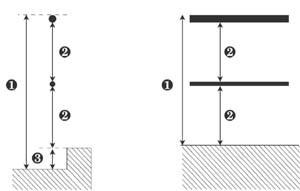 Medidas esigidas por la norma para las barandillas Gardal SK