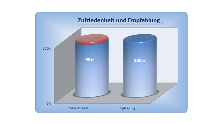 BAUHERRENreport GmbH: Wie Bauunternehmen als Top-Qualitätsanbieter wahrgenommen werden
