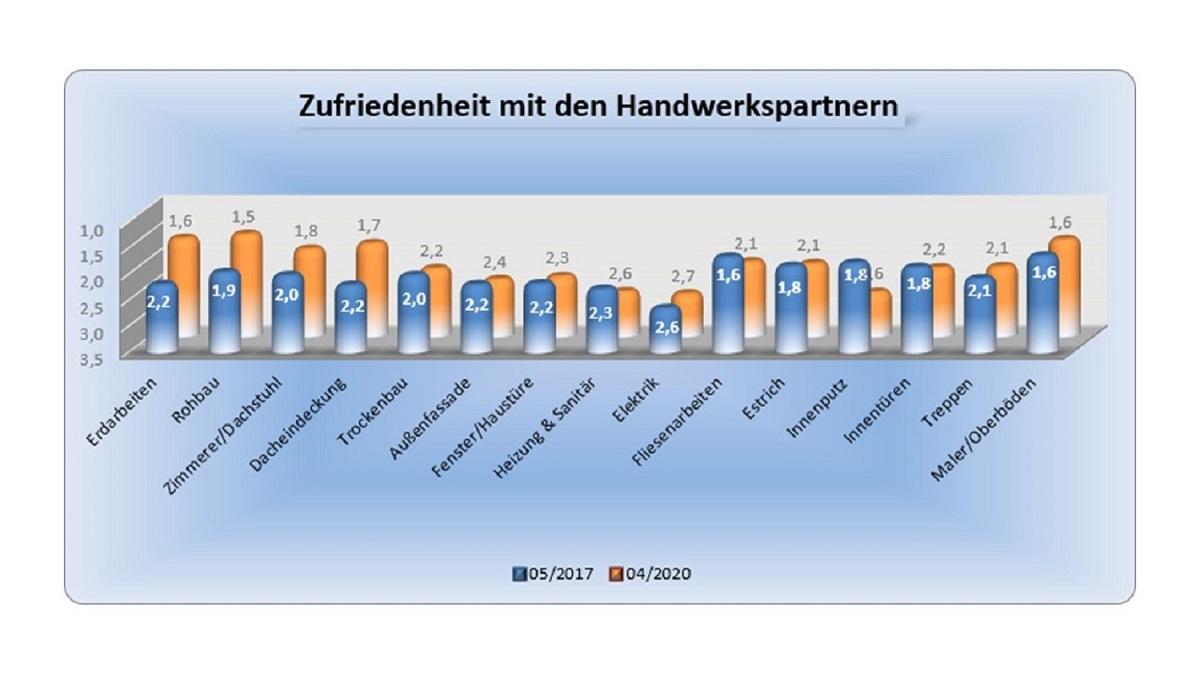BAUHERRENreport GmbH: Wie Bauunternehmen sich über ihre Qualität besser abgrenzen