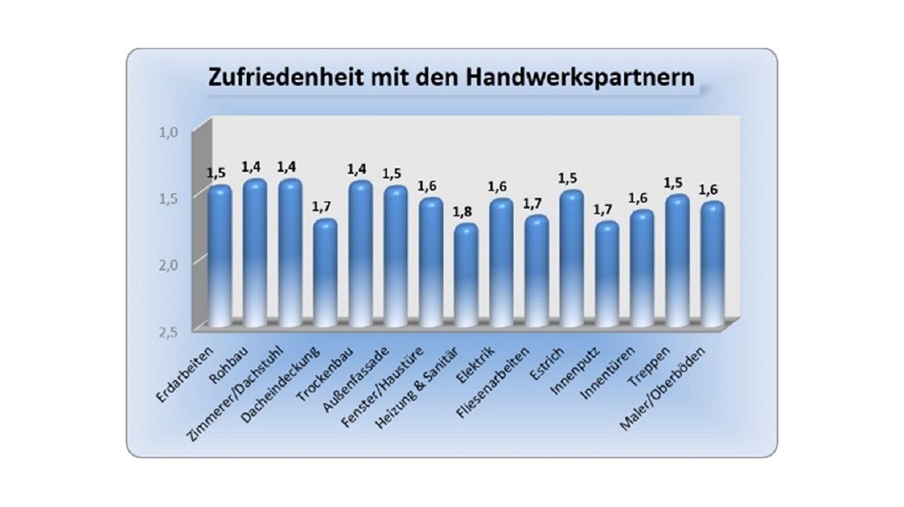 Qualitätsdarstellung im BAUHERREN-PORTAL generiert mehr Umsatz im Bauunternehmen