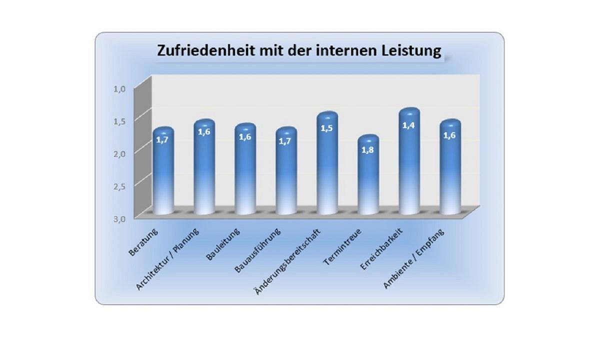 BAUHERRENreport GmbH: Einzigartiges Empfehlungsmarketing mit Qualitätsbewertungen
