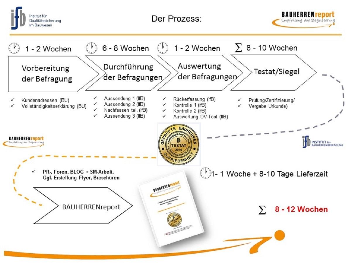 BAUHERRENreport GmbH unterstützt Bauunternehmen bei Qualitätspräsentation