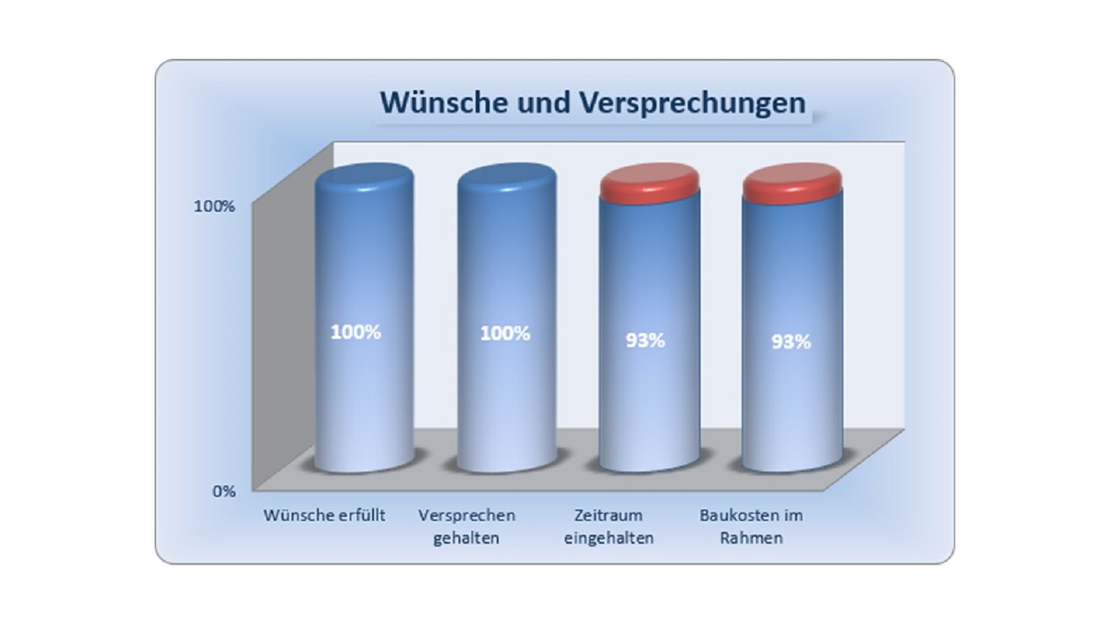 BAUHERRENreport GmbH: Zeigen Sie Ihren Bauinteressenten, was Sie draufhaben