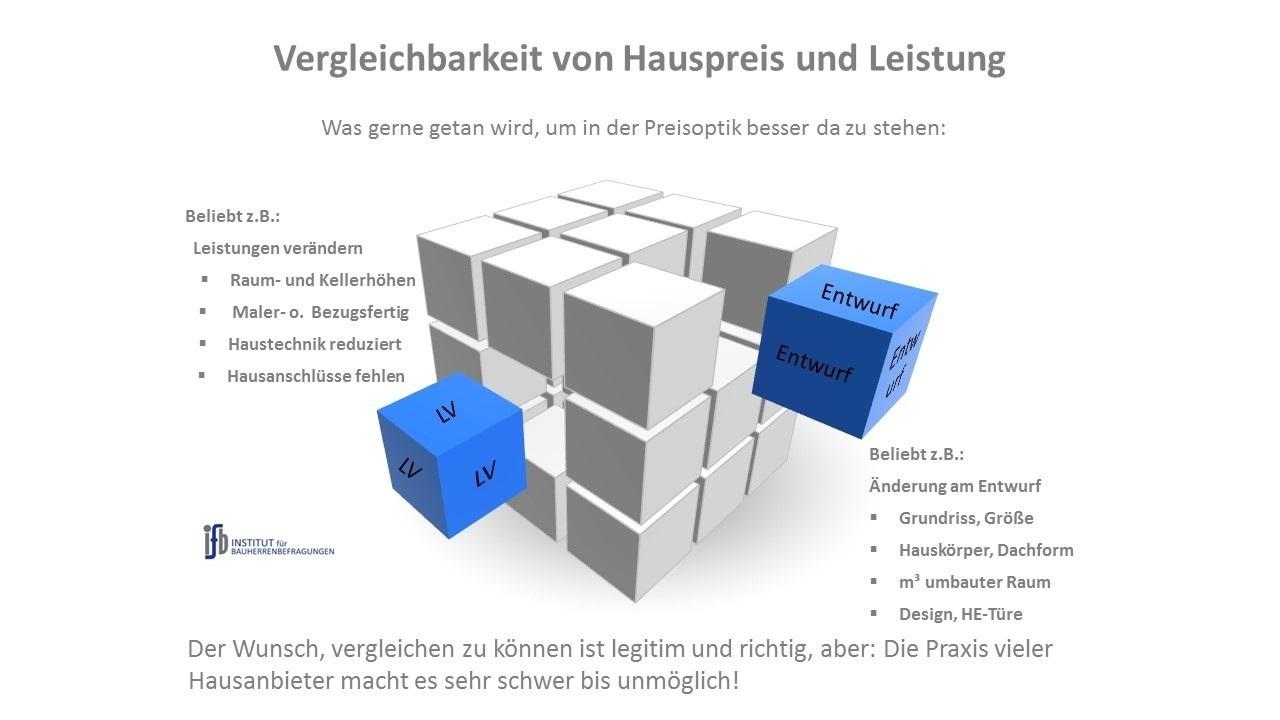 BAUHERRENreport GmbH: Mit Qualitätsoffensive gegen Wettbewerbspreise vorgehen