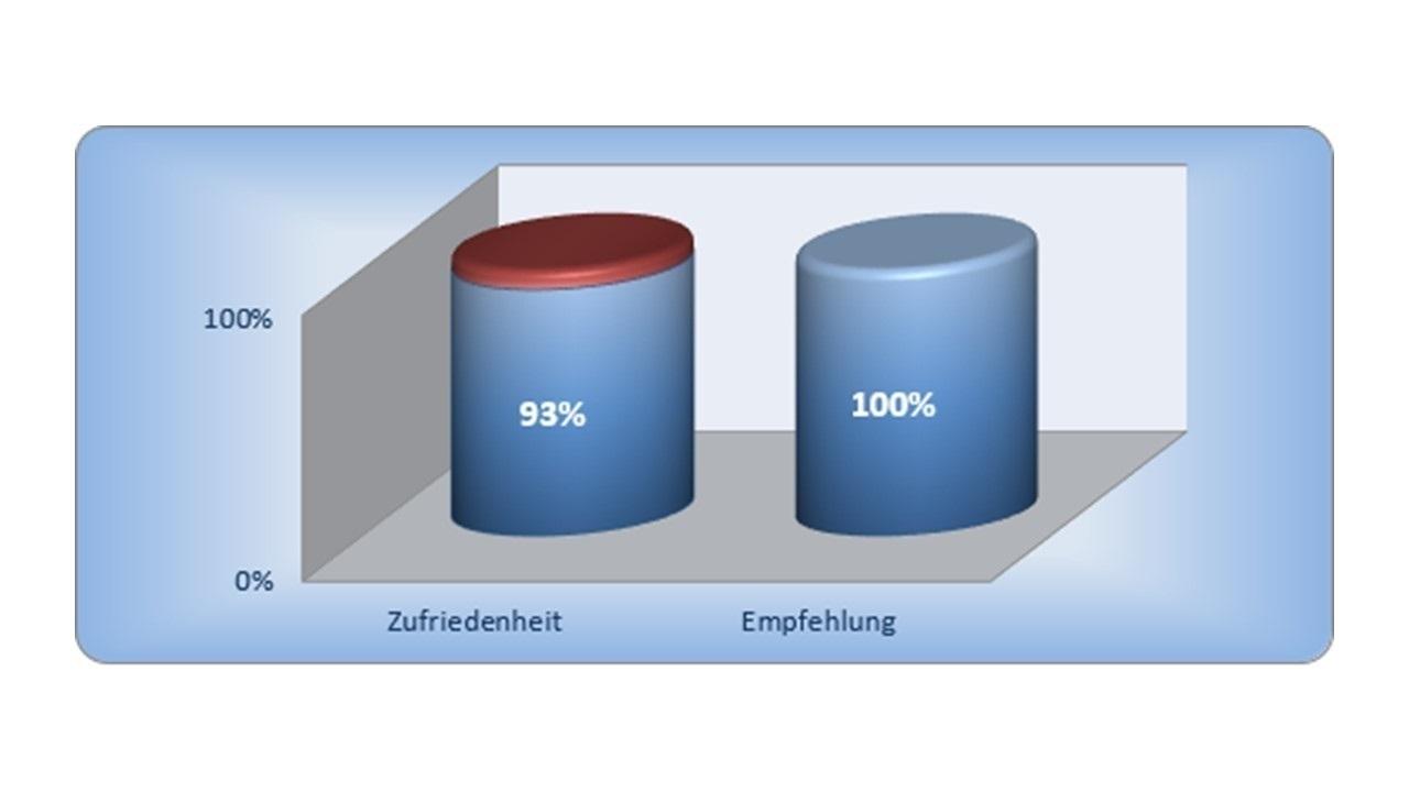 BAUHERRENreport GmbH: Qualität ist wichtigster Erfolgsfaktor für Bauunternehmen