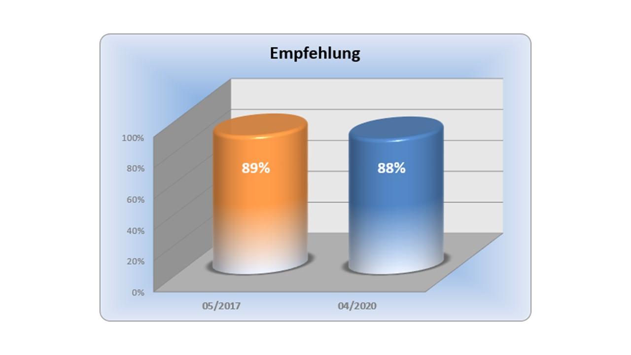 Kundenzufriedenheit im Bauunternehmen als Merkmal erfolgreicher Akquisitionsstrategie