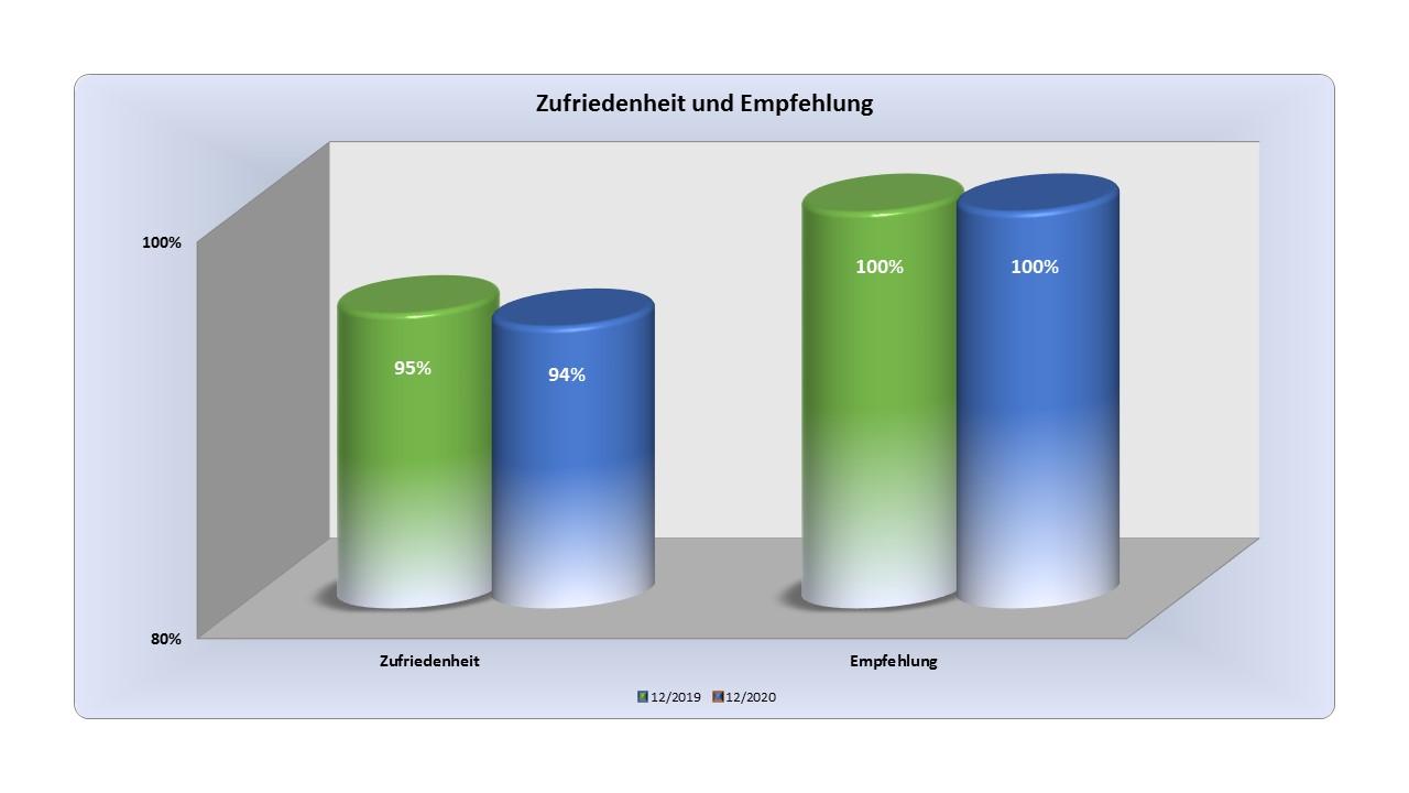 CEDEHAUS GMBH/Biedenkopf: Erneut Bestnoten für Qualitäts- und Serviceleistung