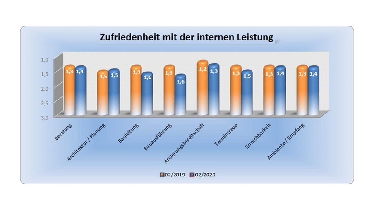 BAUHERRENreport GmbH: Auf Serviceleistungen legen Bauinteressenten besonderen Wert