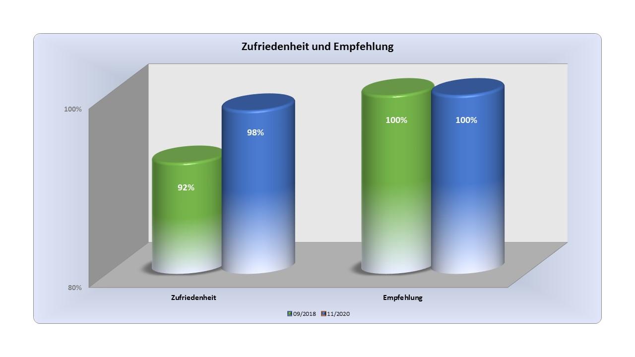 OSTRAUER Baugesellschaft mbH 2021 mit Top-Bauqualität auch im gewerblichen Bereich