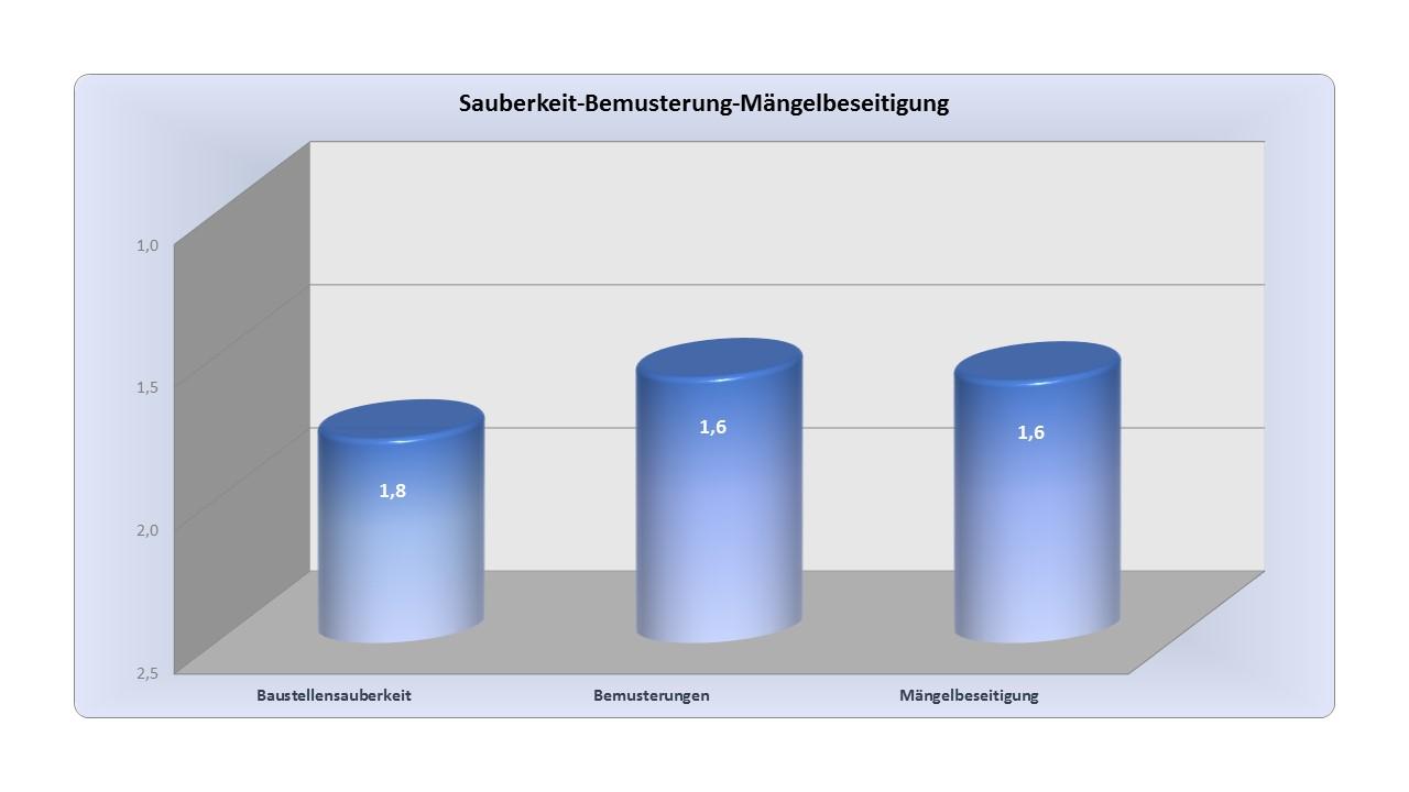 BAUHERRENreport GmbH: Zeit für Veränderung im Marketing von Bauunternehmen
