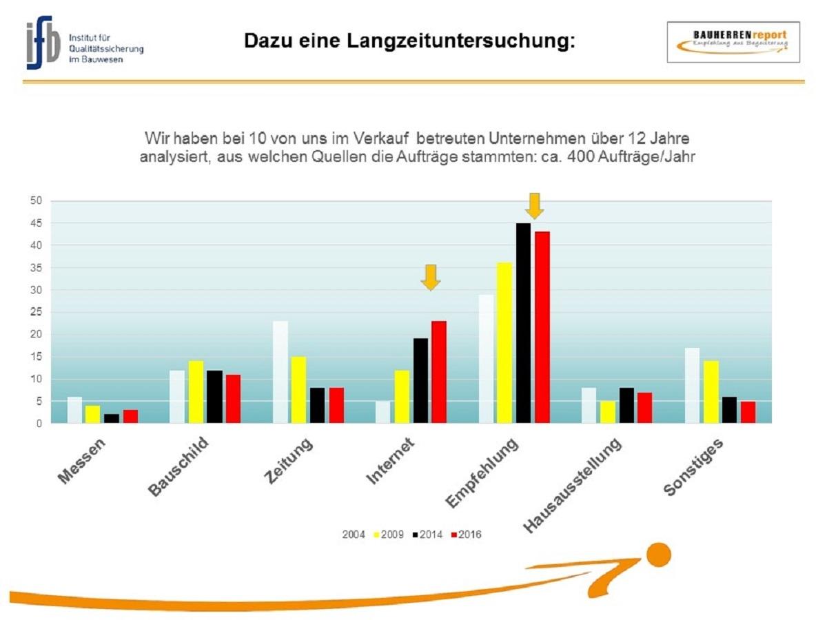 BAUHERREN-PORTAL: Optimierung des Empfehlungsgeschäftes für Bauunternehmen
