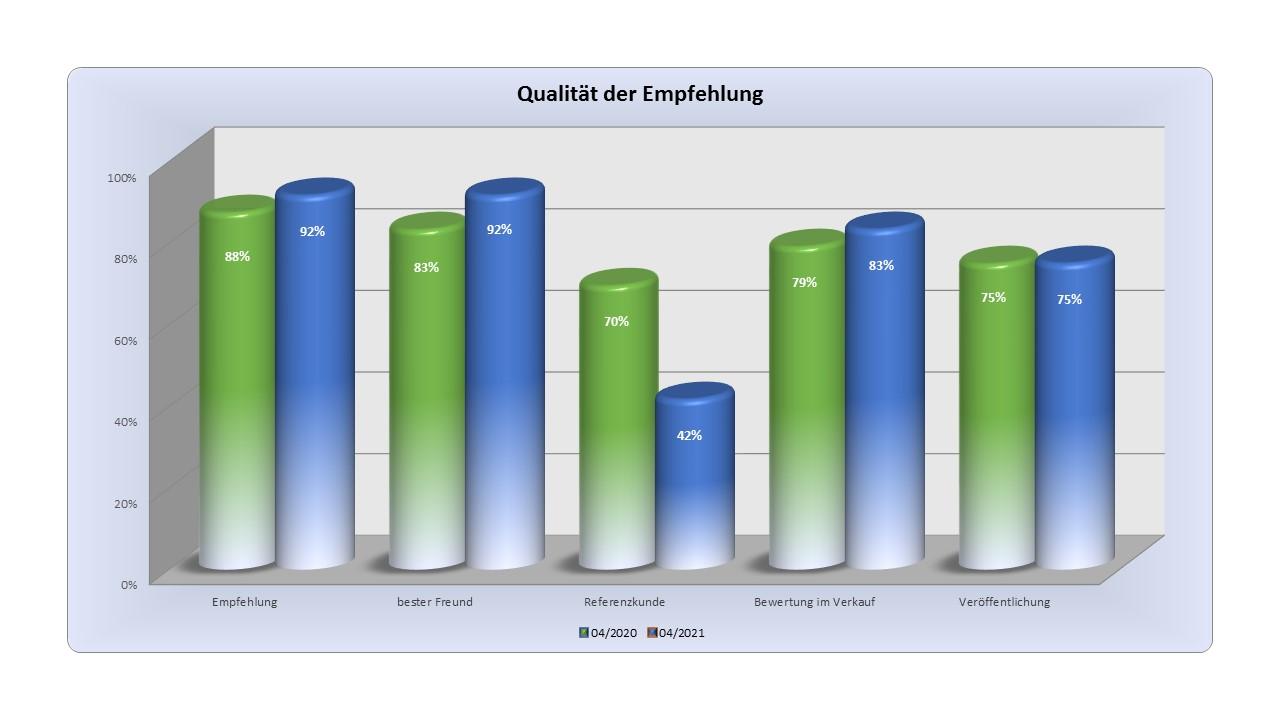 Im BAUHERREN-PORTAL können Bauunternehmen ihr Qualitätsprofil sichtbar machen