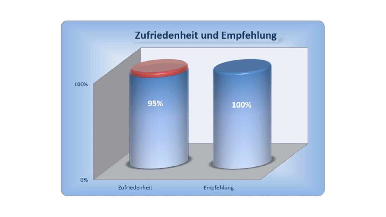 BAUHERREN-PORTAL: Zufriedenheit und Empfehlungsbereitschaft in Bauunternehmen