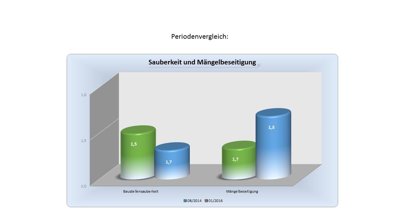 Im BAUHERREN-PORTAL begeistern Bauunternehmen ihre Bauinteressenten mit Qualität