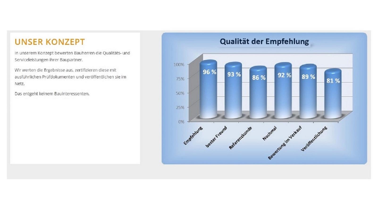 BAUHERRENreport GmbH: Bauunternehmen sollten Selbstdarstellung durch Qualitäts-Content ersetzen