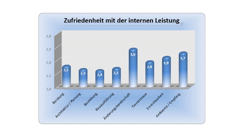 BAUHERRENreport GmbH: Influencer-Marketing ist Turbolader für die Akquisition im Bauunternehmen