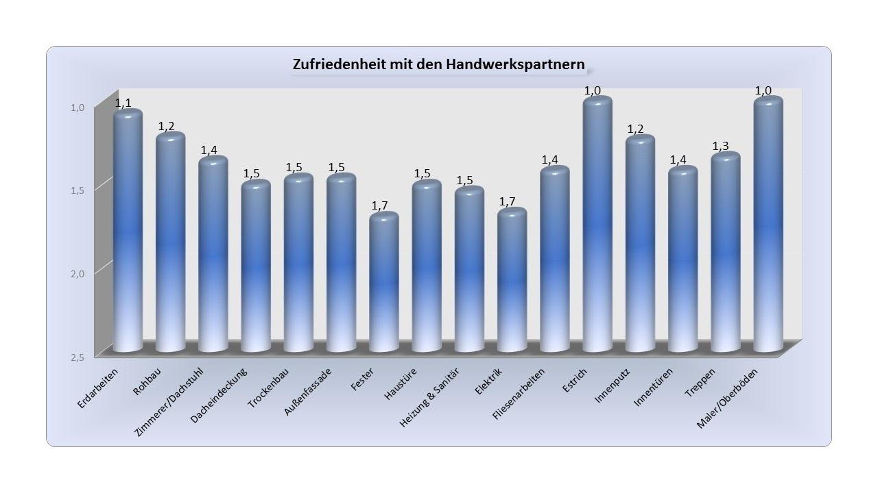 BAUHERREN-PORTAL: Die besten Referenzen für Bauunternehmen sind zufriedene Kunden