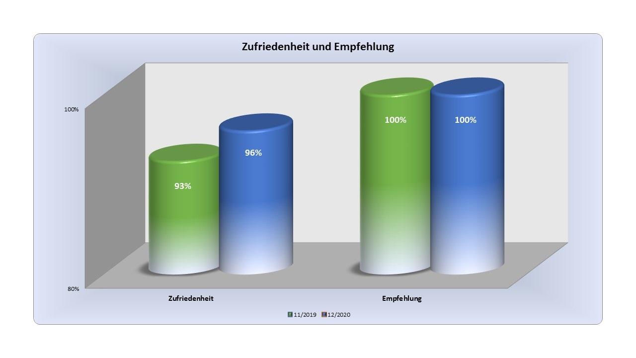 PICK PROJEKT GMBH/Grevenbroich: Auch 2020 Bestnoten für Qualitäts- und Serviceleistung